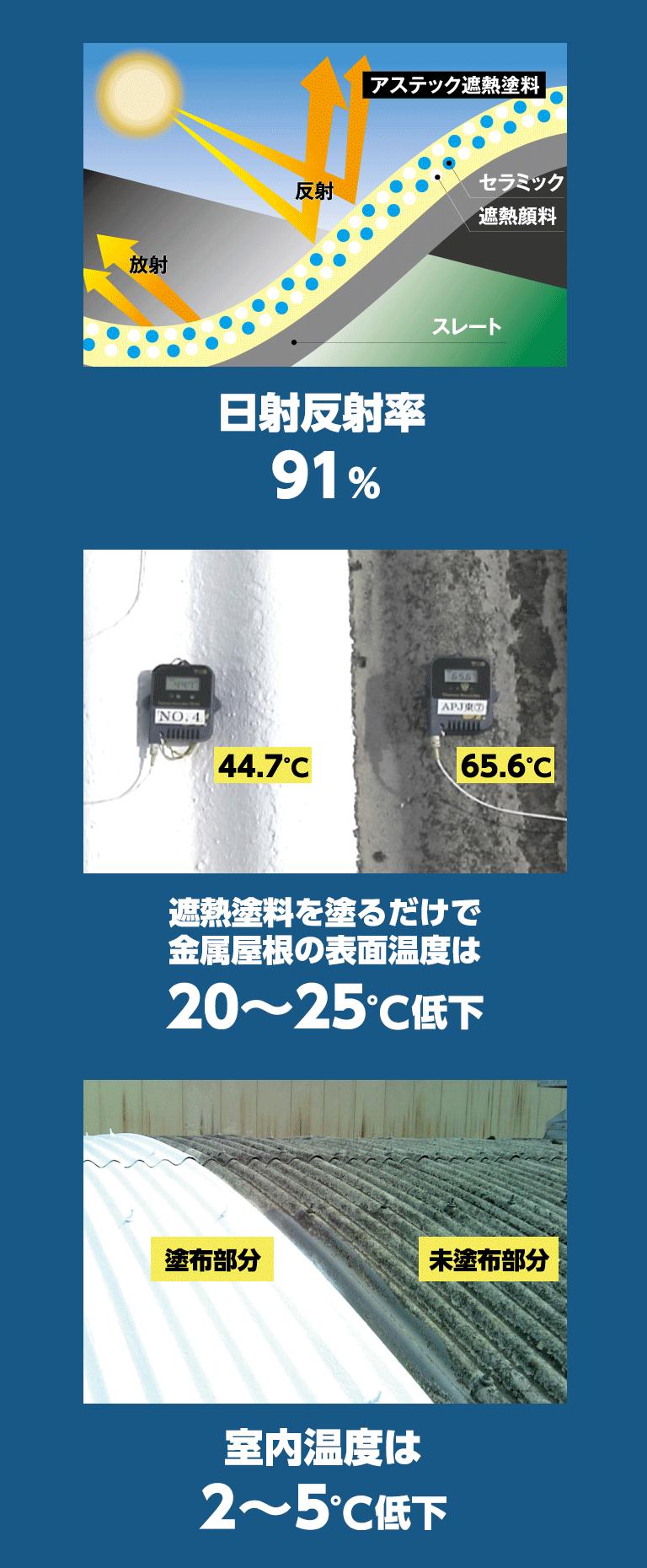 遮熱塗装・省エネ対策 温度上昇の根本原因となる近赤外線光を90%以上遮断スマホ用画像