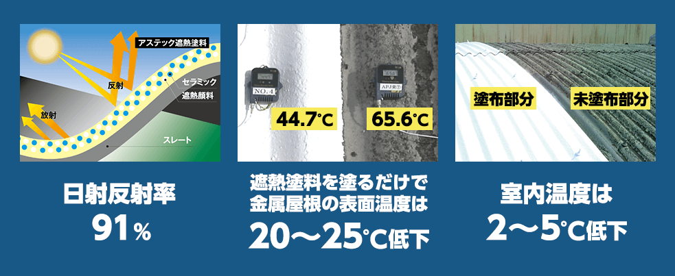 遮熱塗装・省エネ対策 温度上昇の根本原因となる近赤外線光を90%以上遮断用画像